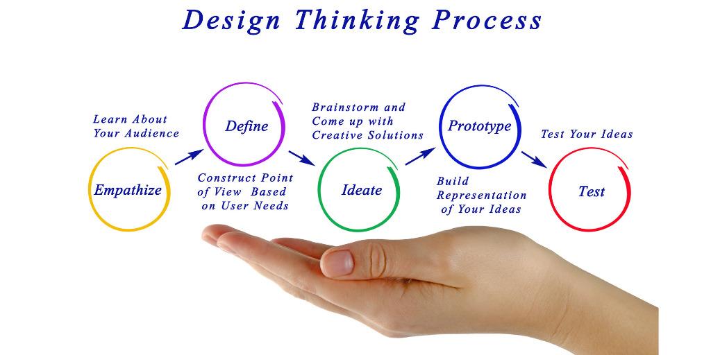 Design Thinking ile Nasıl Problem Çözülür?